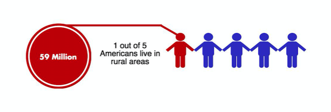 Figure 1. Number of Americans who live in rural areas