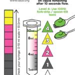 Dysphagia-IDDSI Flow Test Chart